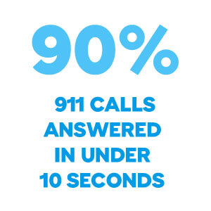 90 percent 911 calls answered in under 10 seconds