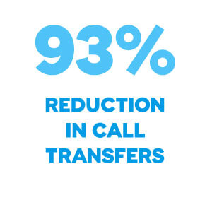 93 percent reduction in call transfers