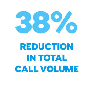 38 percent reduction in total call volume