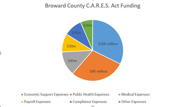 C.A.R.E.S Act Funding
