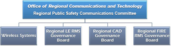 Office of Communications Technology Org Chart