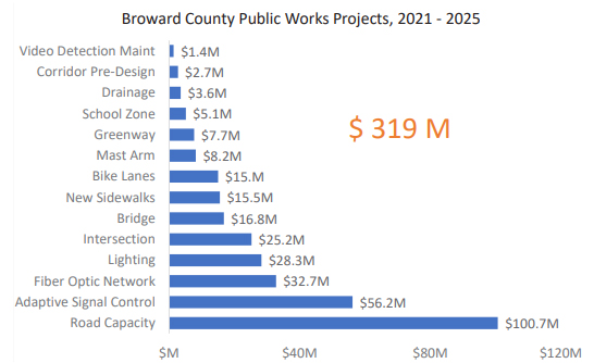 table of Broward County Public Works projects' approved funding